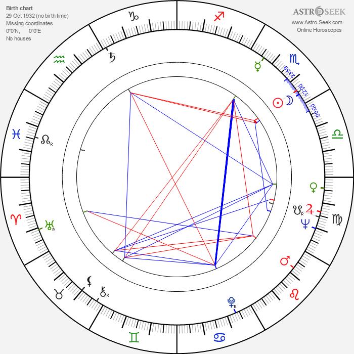 Věra Suchánková-Hamplová - Astrology Natal Birth Chart