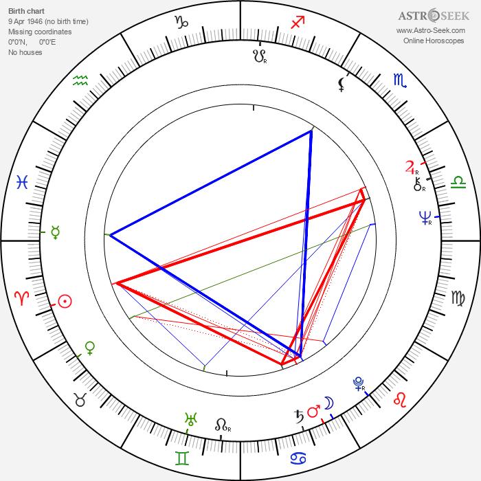 Vera Takács - Astrology Natal Birth Chart