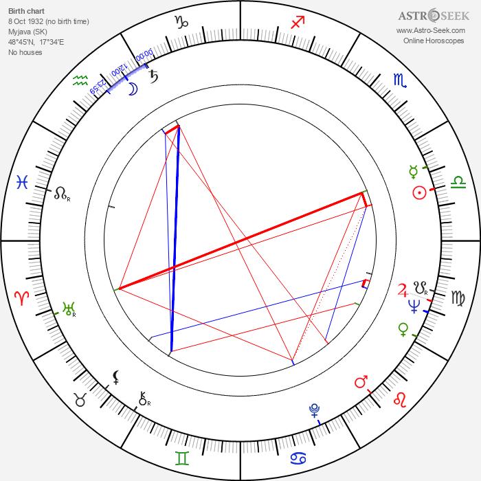 Věra Uzelacová - Astrology Natal Birth Chart