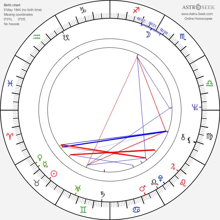 Věra Vlčková - Astrology Natal Birth Chart
