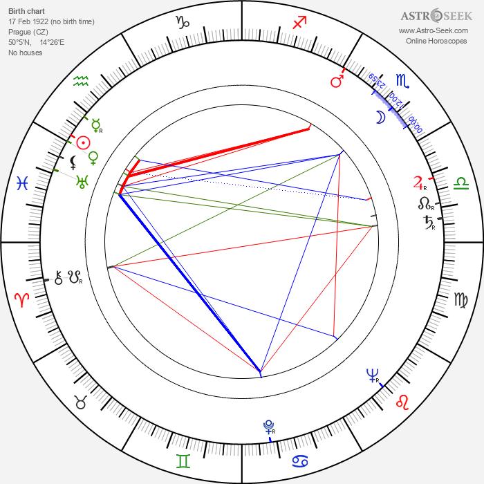 Věra Ždichyncová - Astrology Natal Birth Chart