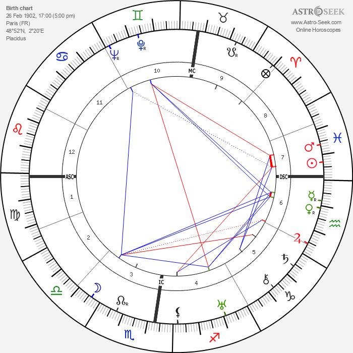 Vercors - Astrology Natal Birth Chart