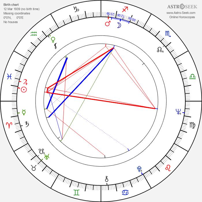 Veriano Luchetti - Astrology Natal Birth Chart