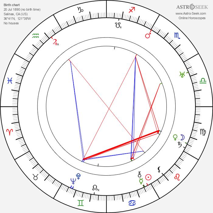 Verna Felton - Astrology Natal Birth Chart