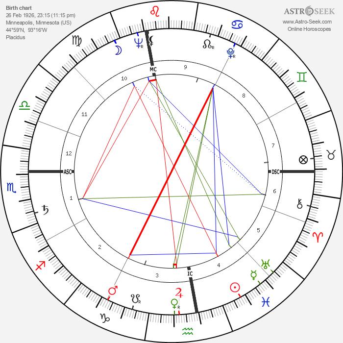Verne Gagne - Astrology Natal Birth Chart