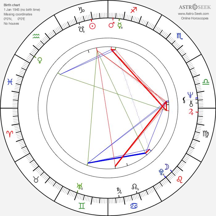Vernon Wells - Astrology Natal Birth Chart