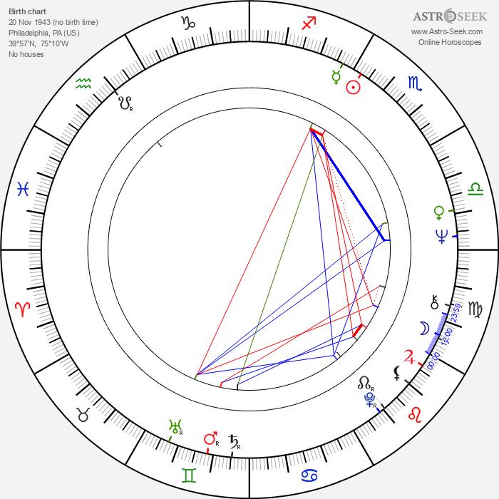 Veronica Hamel - Astrology Natal Birth Chart