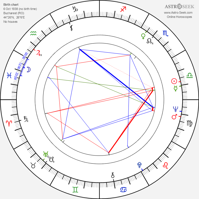 Veronica Lazar - Astrology Natal Birth Chart
