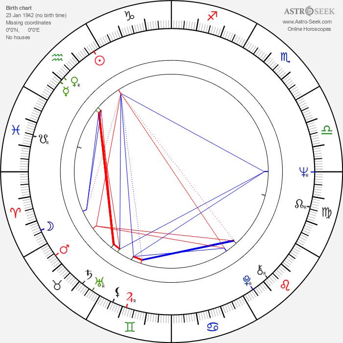 Veronika Forejtová - Astrology Natal Birth Chart