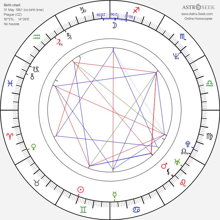 Veronika Renčová - Astrology Natal Birth Chart