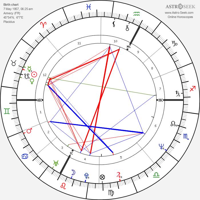 Véronique Jannot - Astrology Natal Birth Chart