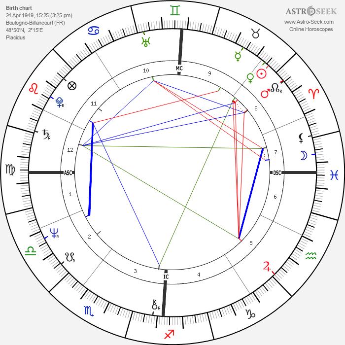 Véronique Sanson - Astrology Natal Birth Chart