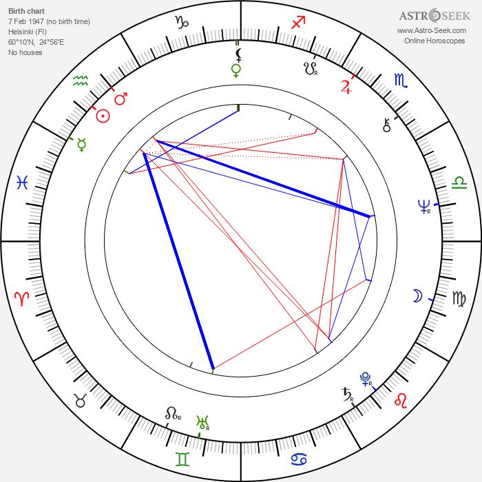 Vesa Enne - Astrology Natal Birth Chart