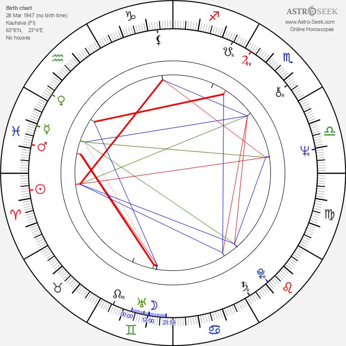 Vesa Mäkelä - Astrology Natal Birth Chart