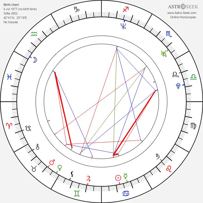 Vesela Kazakova - Astrology Natal Birth Chart