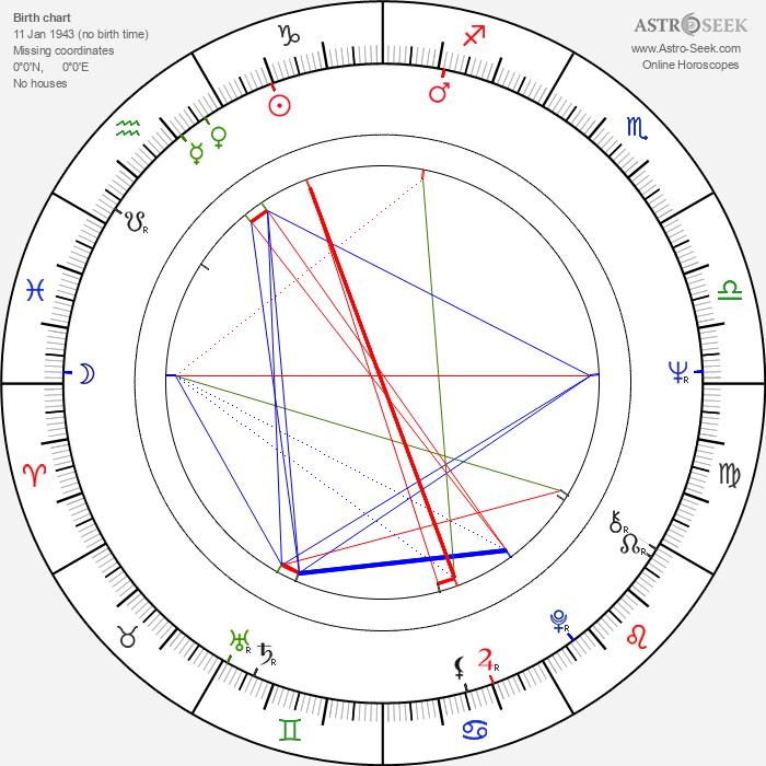 Vibeke Gad - Astrology Natal Birth Chart