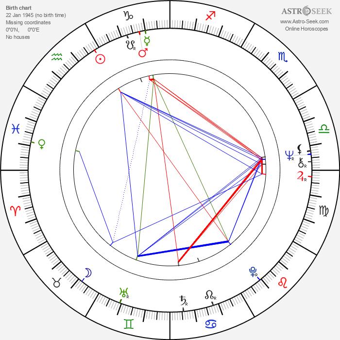 Vibeke Løkkeberg - Astrology Natal Birth Chart