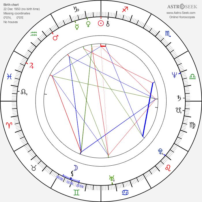 Vibeke Windeløv - Astrology Natal Birth Chart