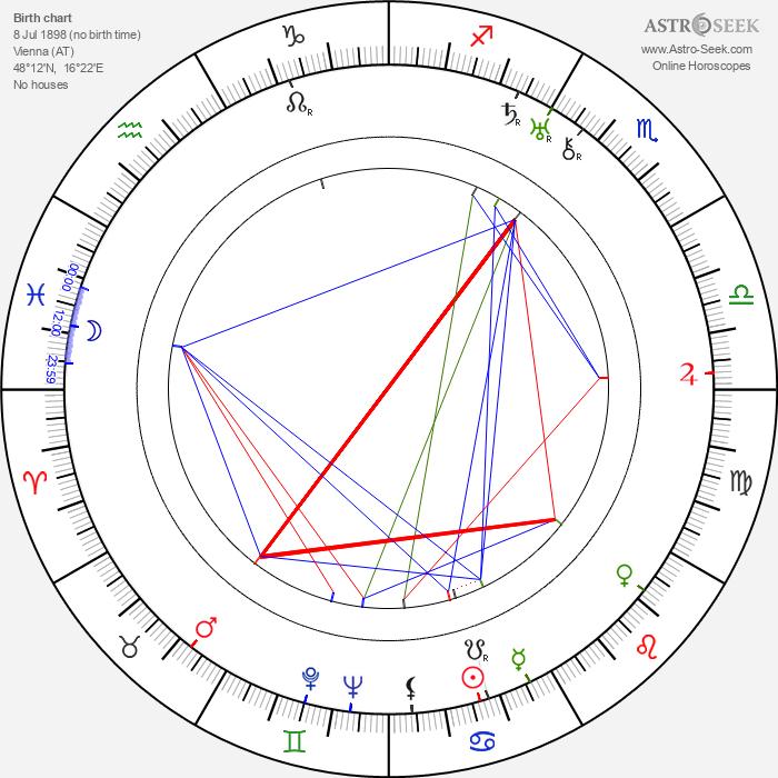 Vic Oliver - Astrology Natal Birth Chart
