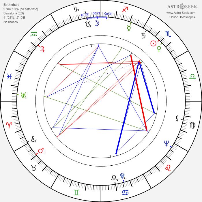Vicente Aranda - Astrology Natal Birth Chart