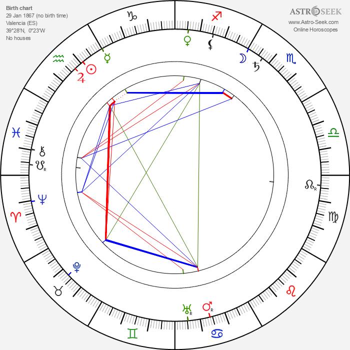 Vicente Blasco Ibáñez - Astrology Natal Birth Chart