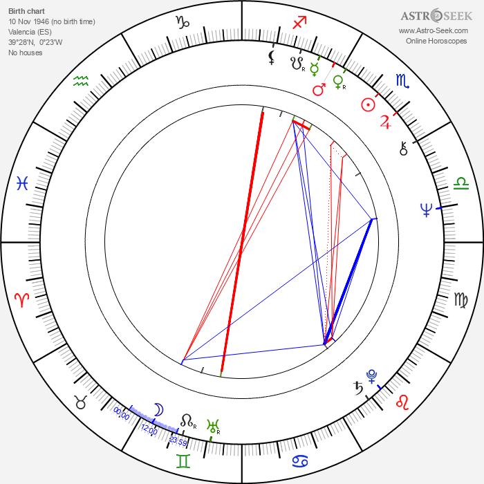 Vicente Miguel Garcés Ramón - Astrology Natal Birth Chart