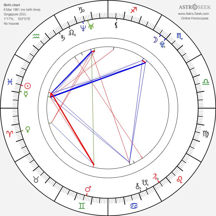 Vicki Lau - Astrology Natal Birth Chart