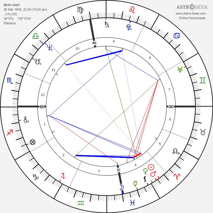 Vicki Lawrence - Astrology Natal Birth Chart