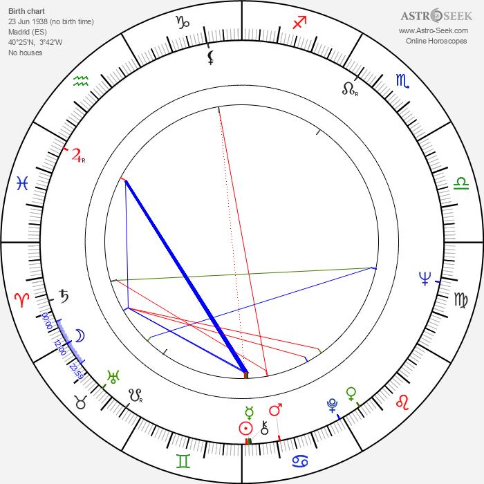 Vicky Lagos - Astrology Natal Birth Chart