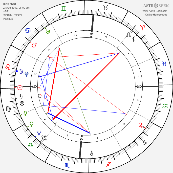 Vicky Leandros - Astrology Natal Birth Chart