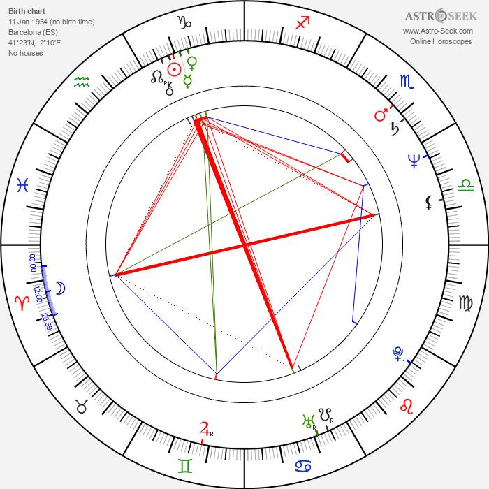Vicky Peña - Astrology Natal Birth Chart