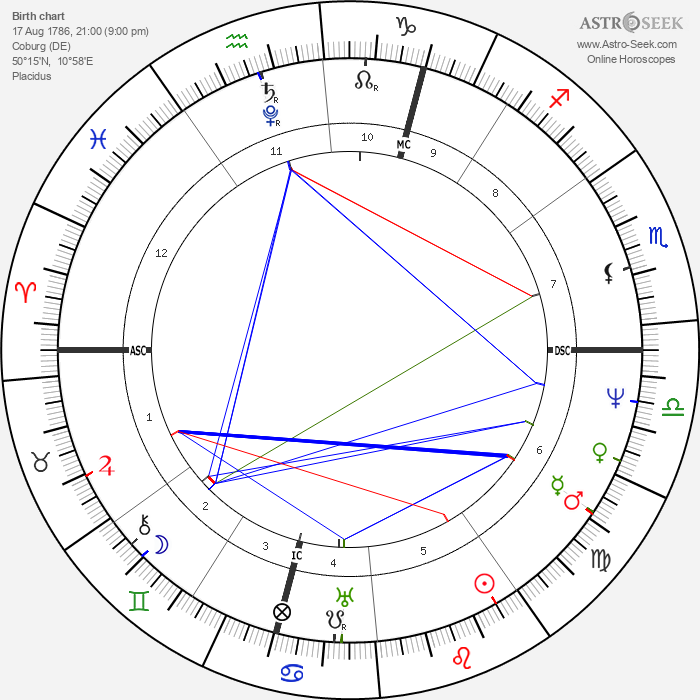 Victoire von Sachsen-Coburg-Saalfeld - Astrology Natal Birth Chart