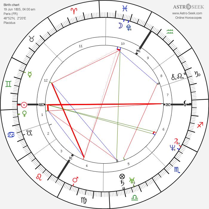 Victor Baltard - Astrology Natal Birth Chart