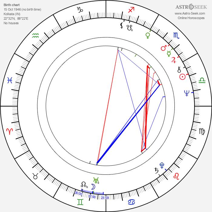 Victor Banerjee - Astrology Natal Birth Chart