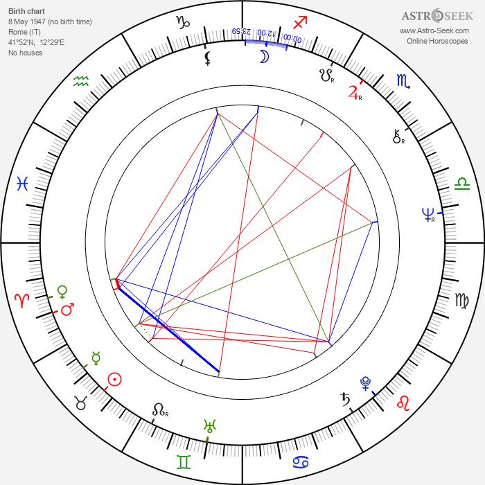 Victor Cavallo - Astrology Natal Birth Chart