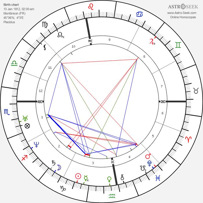Victor de Laprade - Astrology Natal Birth Chart