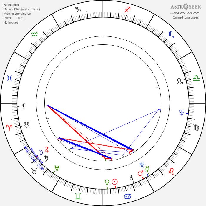 Víctor Erice - Astrology Natal Birth Chart