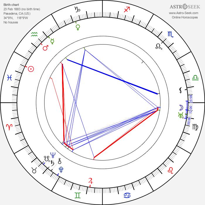 Victor Fleming - Astrology Natal Birth Chart