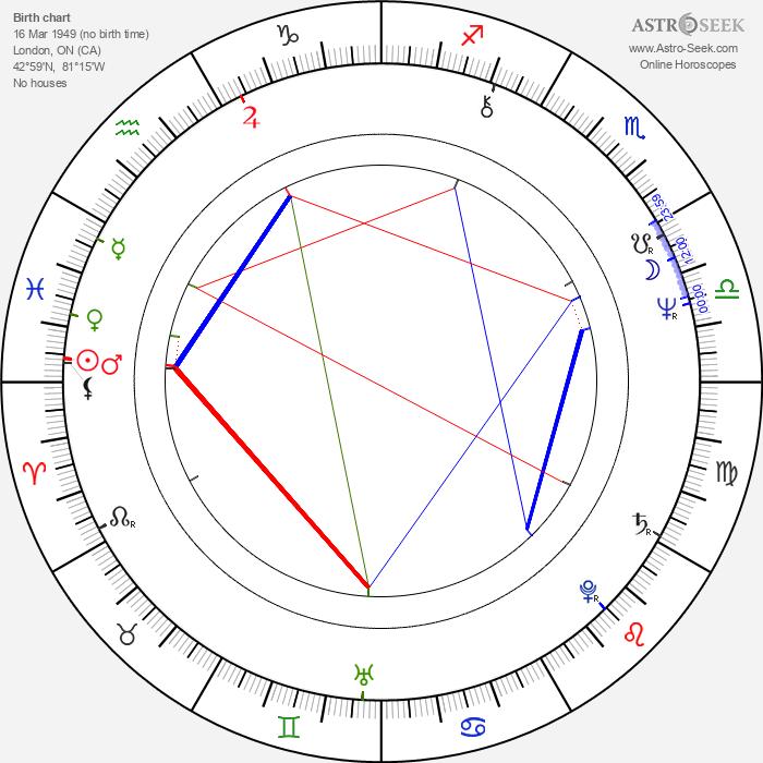 Victor Garber - Astrology Natal Birth Chart