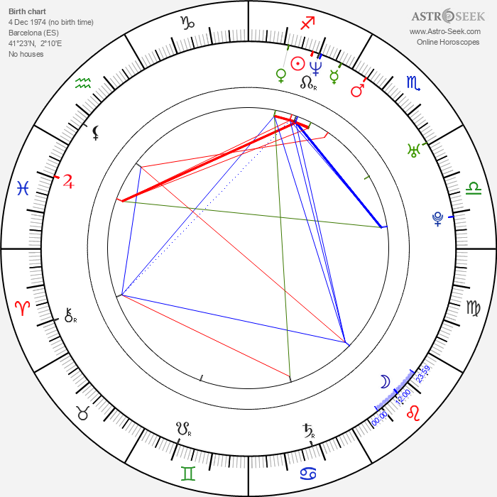 Víctor García - Astrology Natal Birth Chart