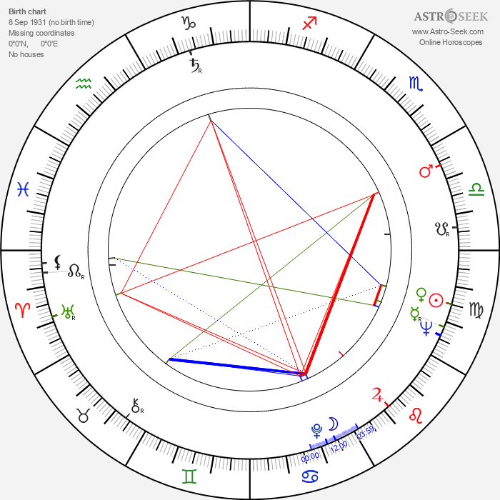 Victor Garrivier - Astrology Natal Birth Chart
