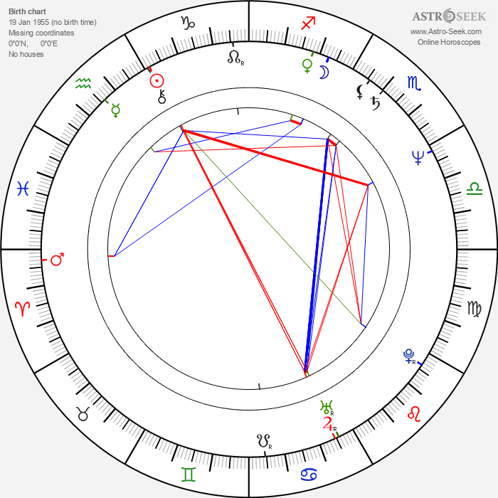 Víctor Gaviria - Astrology Natal Birth Chart
