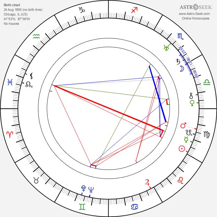 Victor Halperin - Astrology Natal Birth Chart