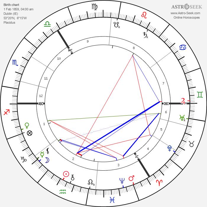 Victor Herbert - Astrology Natal Birth Chart