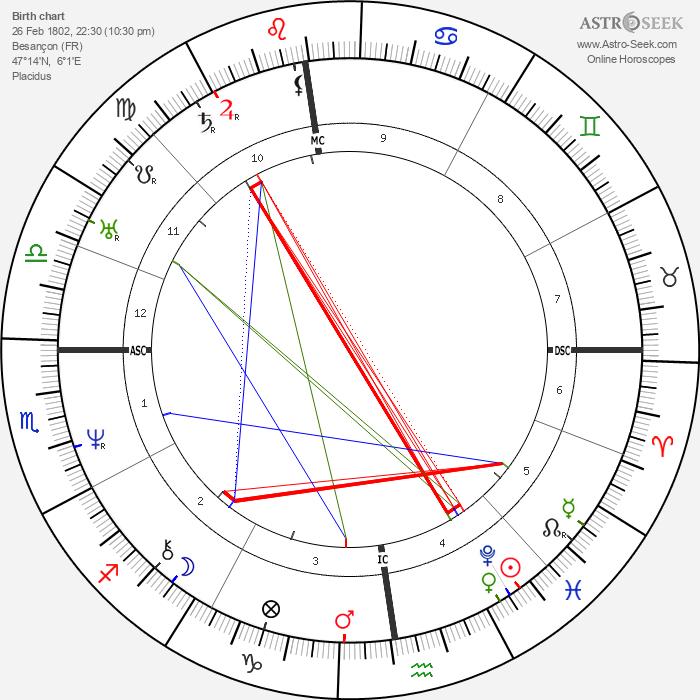 Victor Hugo - Astrology Natal Birth Chart