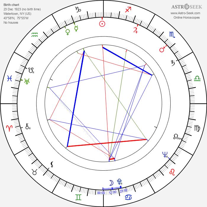 Victor Izay - Astrology Natal Birth Chart