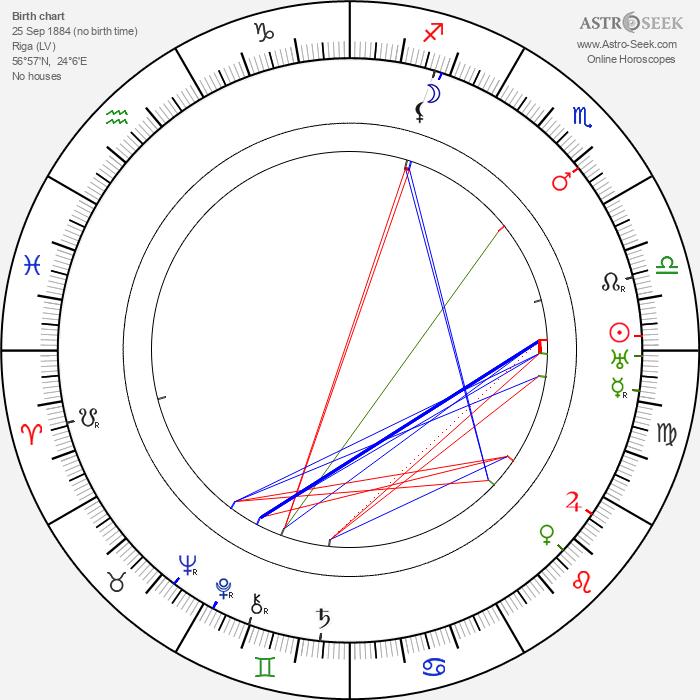 Victor Janson - Astrology Natal Birth Chart
