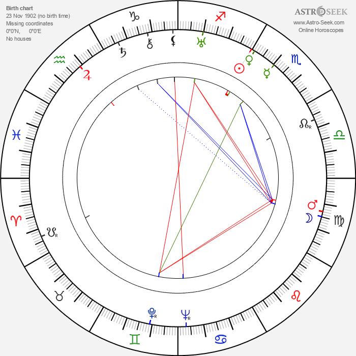Victor Jory - Astrology Natal Birth Chart