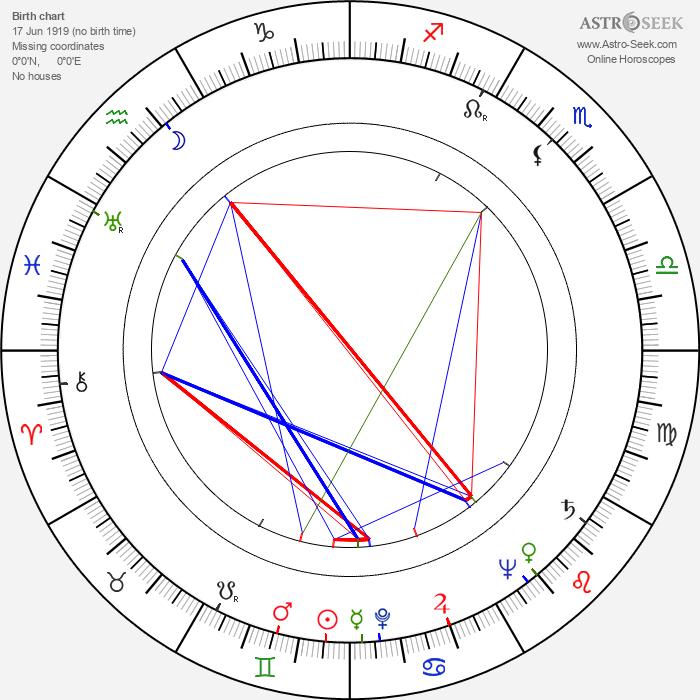 Victor Keune - Astrology Natal Birth Chart