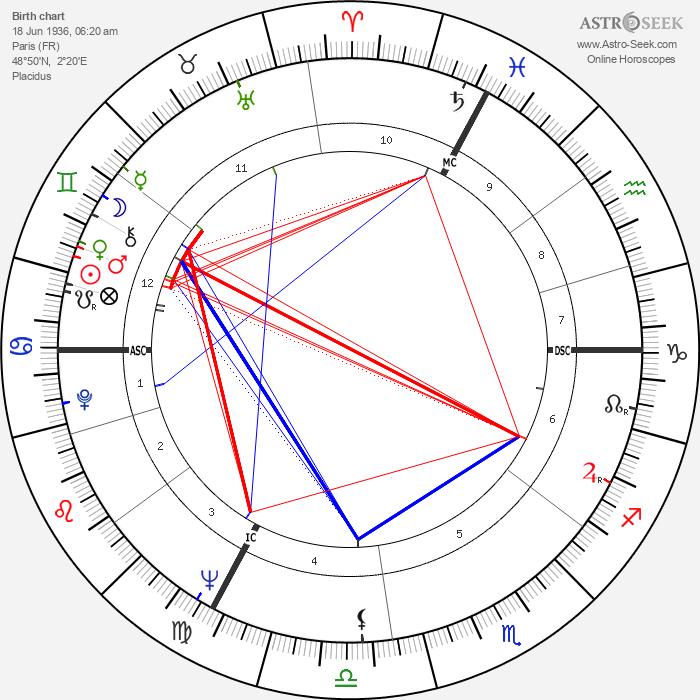 Victor Lanoux - Astrology Natal Birth Chart